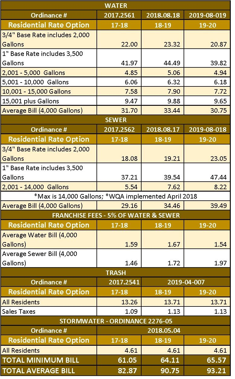 Water Sewer Rates web 3_Page_1